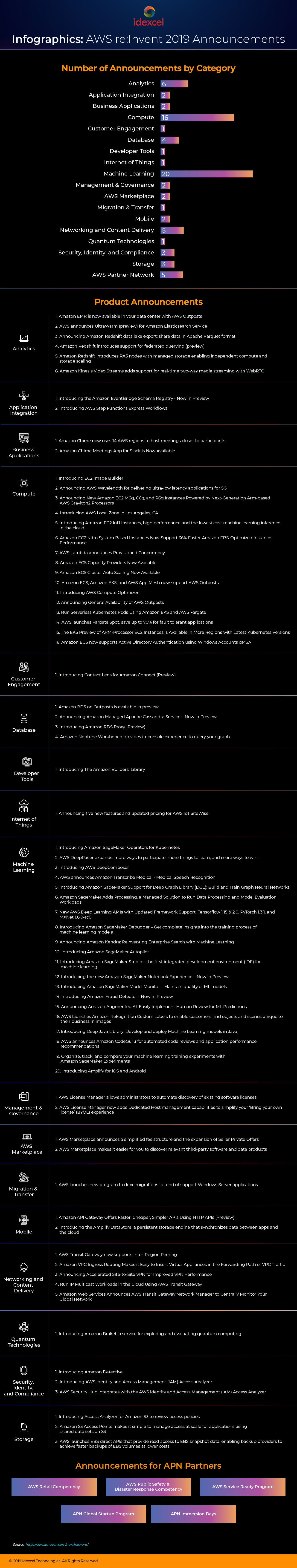 AWS reInvent 2017 infographics