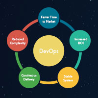 What is DevOps Consulting and Why Do You Need it