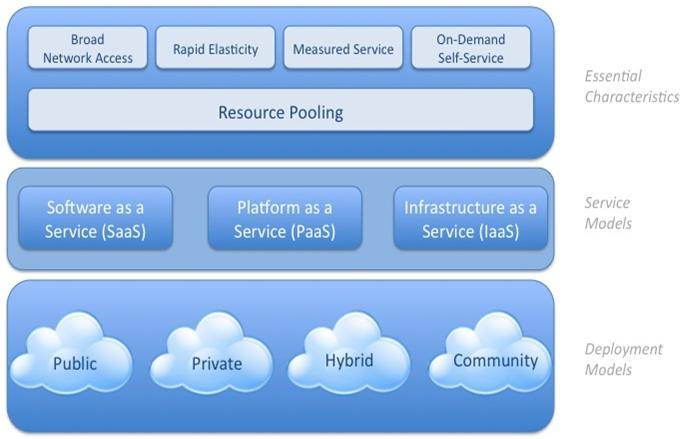 visual-model-of-cloud-computing