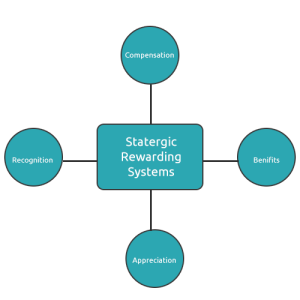 the rationale of a reward system Reward systems can be a vital aspect of any organization they can actively engage and renew the overall sense of community and mission of an organization a properly administered system of rewards can provide incentive for quality workmanship and staff performance.