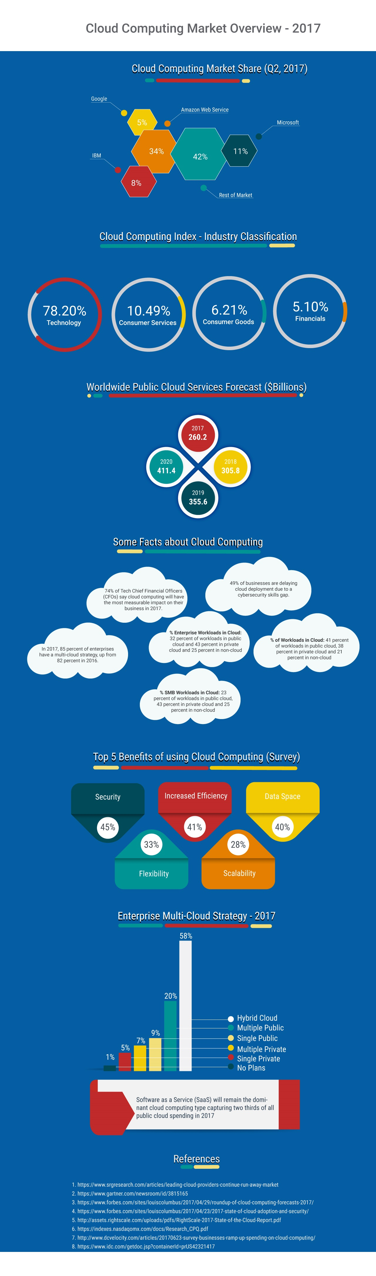 cloud-computing-market-overview-2017