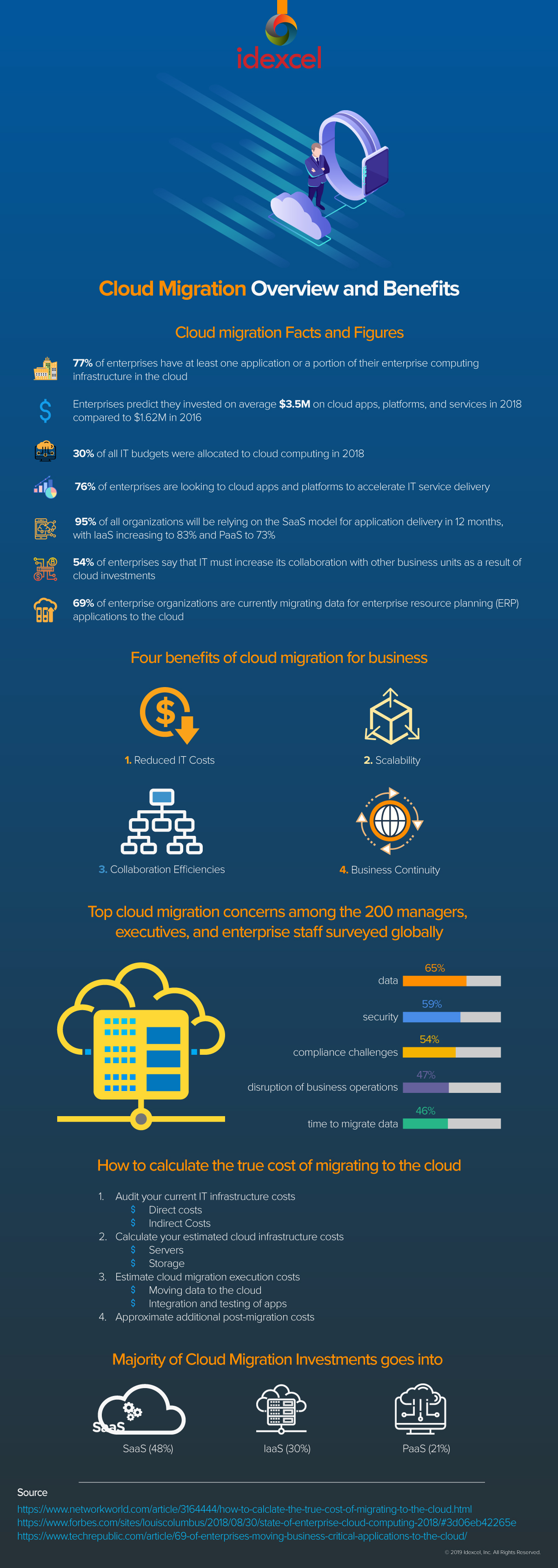 Infographic: Cloud Migration Overview and Benefits
